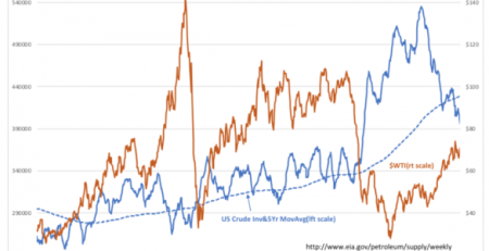 US Crude Inventories