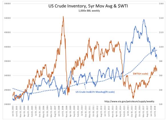 US Crude Inventories