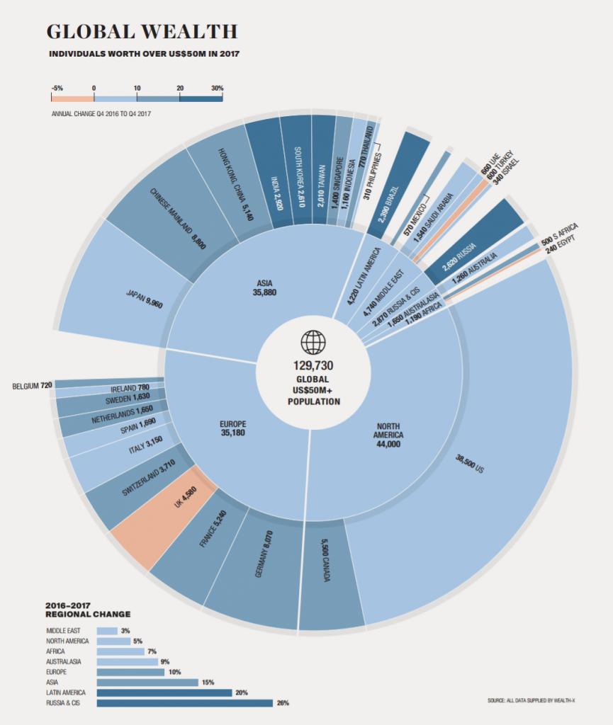 Ultra-Wealthy Population