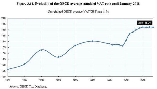 Value-Added Taxes
