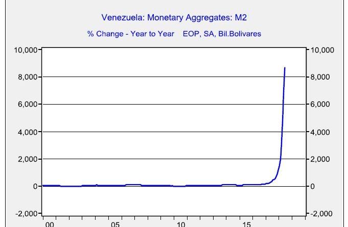 Venezuelan Migration Crisis