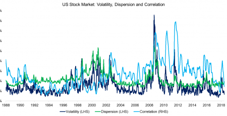 Volatility, Dispersion & Correlation