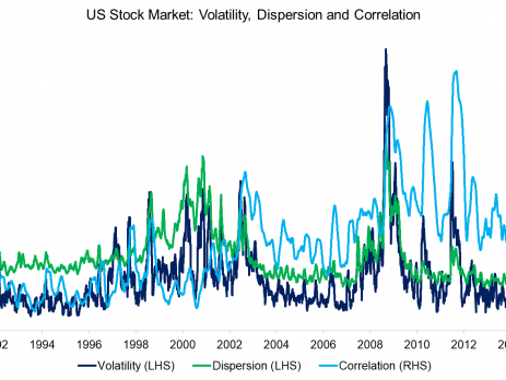 Volatility, Dispersion & Correlation