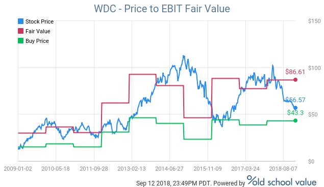 Western Digital Corp (WDC)