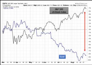 S&P 500 / US Stock Index