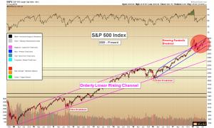 Linear market transitioning to parabolic: