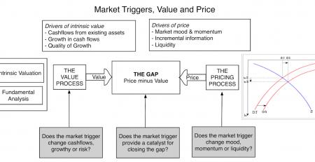 market triggers