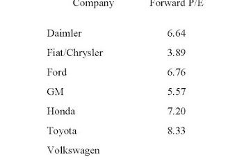 Auto Price Earnings Ratios