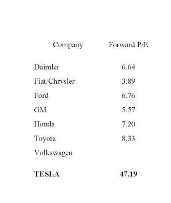 Auto Price Earnings Ratios