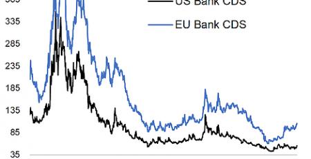 Bank CDS