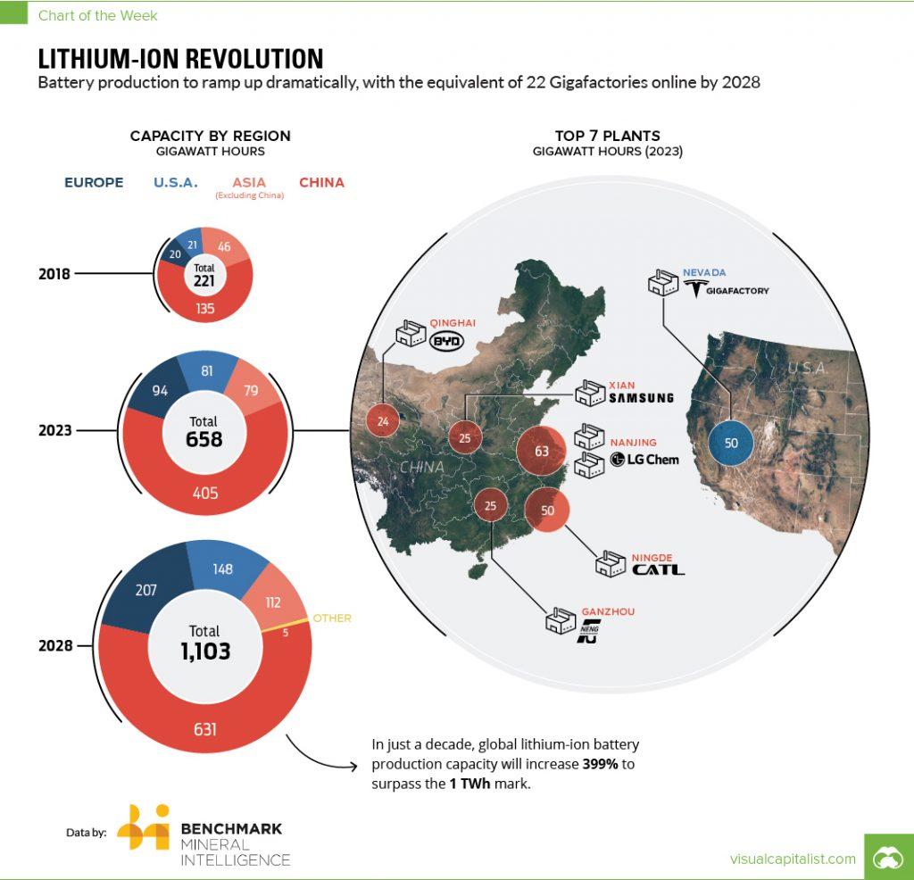 Battery Megafactory Forecast