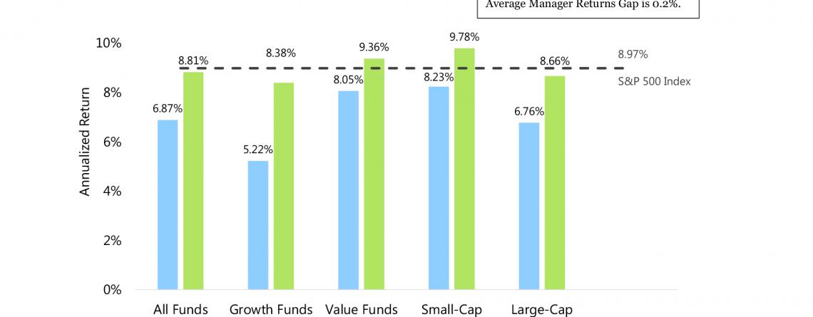 Biggest Failure In Investment Management