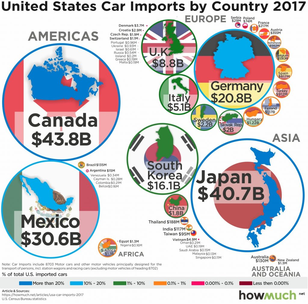 Car Imports Into The United States