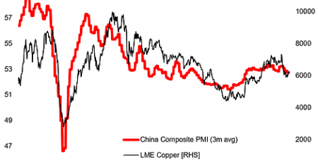 China Slowing, Copper Headwinds