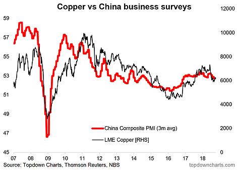 China Slowing, Copper Headwinds