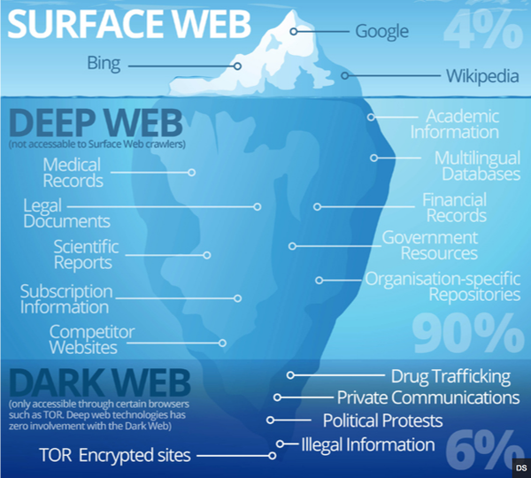 Dark Web Marketplaces