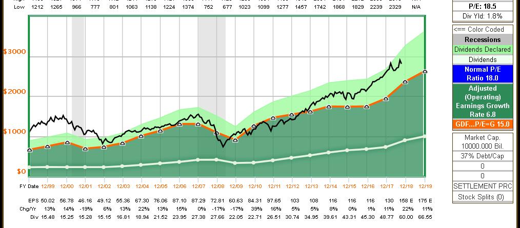 Dividend Growth Portfolio