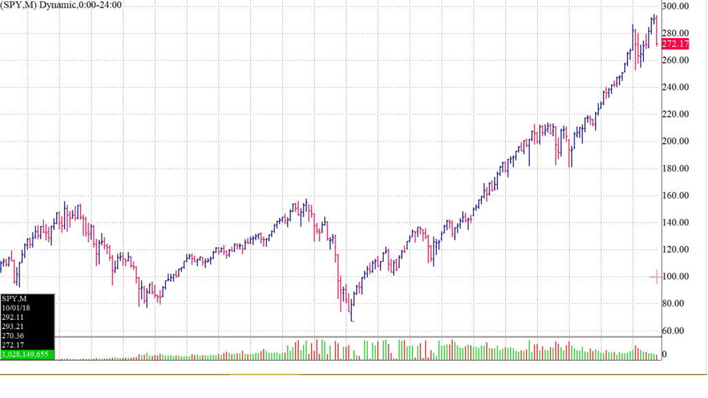 Equity Market Obsession