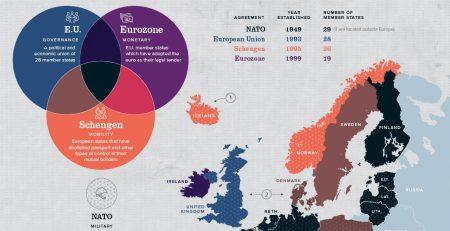 Europe Member States