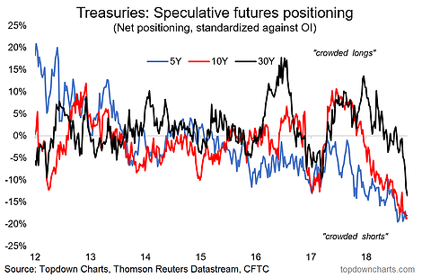 Extremes In Bond Market Sentiment