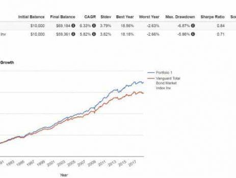 Fixed Income Factors