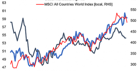Global Consumer Confidence And Global Equities