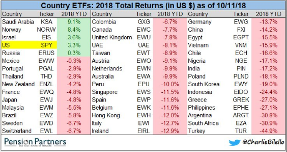Global Equities And Fixed Income