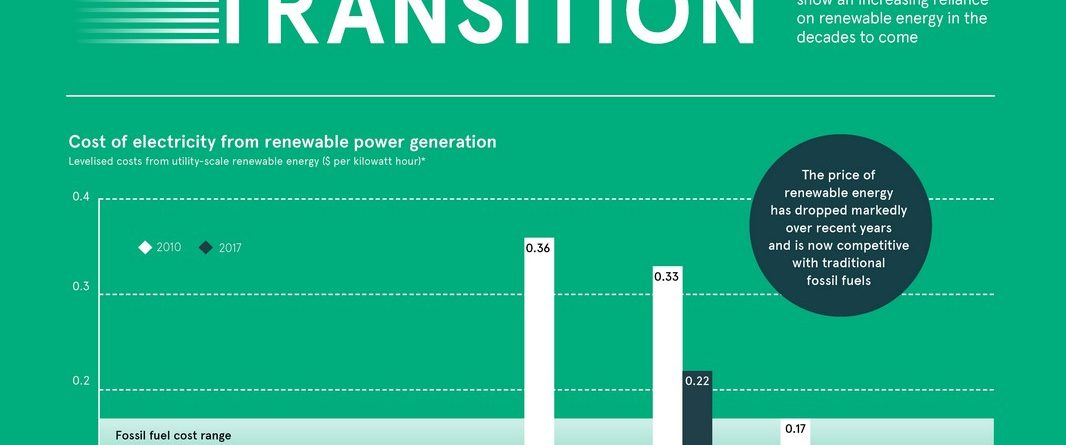 Global Transition to Green Energy