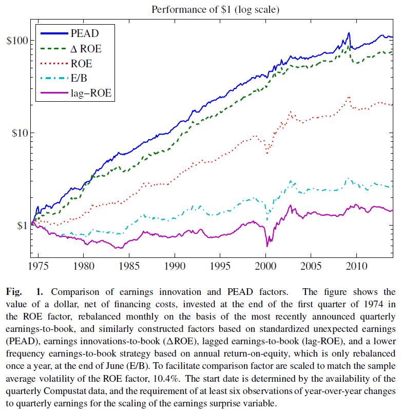 Investment CAPM Price Momentum