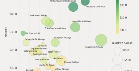 Largest Airline Companies