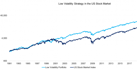 Low-Volatility Stocks