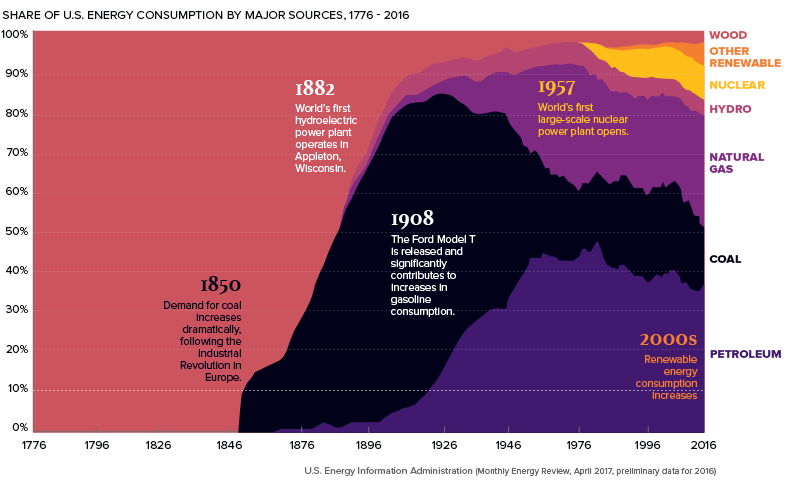 Major Forces Shaping The Future Of The Global Economy