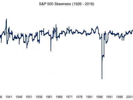 Market skewness