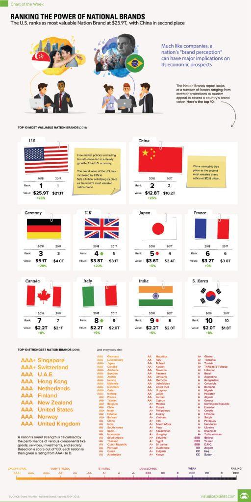 Valuable Nation Brands