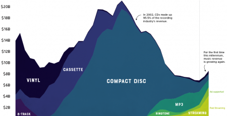 Music Industry Sales