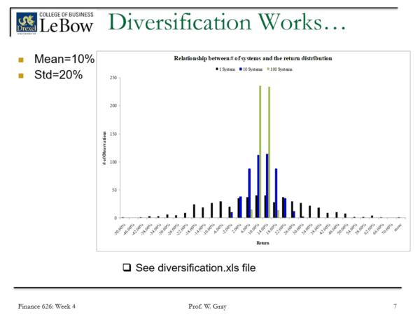 Pitfalls Of Diversification