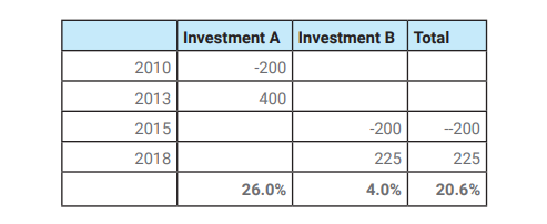 Private Equity Value Creation