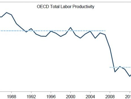 Productivity Conundrum