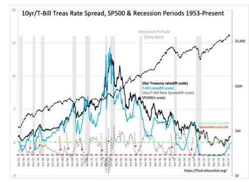 Scary Markets