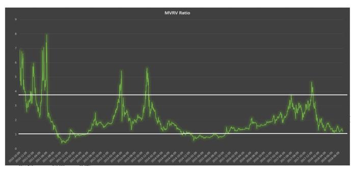 Prochain Capital, Bitcoin