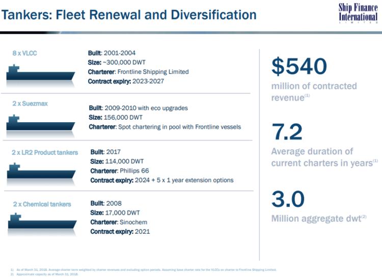 Ship Finance International (SFL)