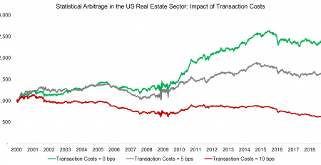 Statistical Arbitrage