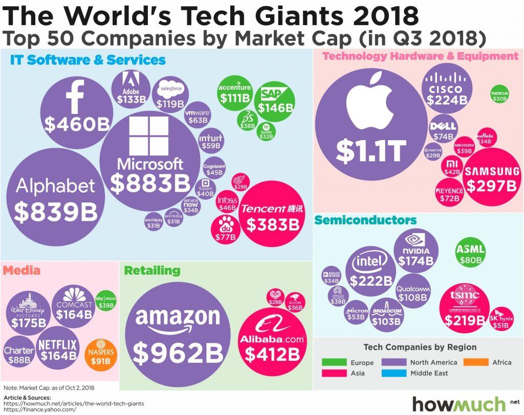 Tech Giants 2018