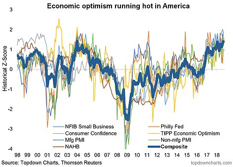 U.S. Economic Optimism