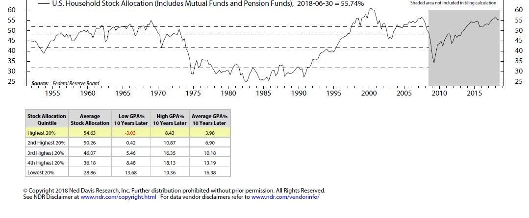 U.S. Equities
