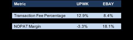 Upwork (UPWK)
