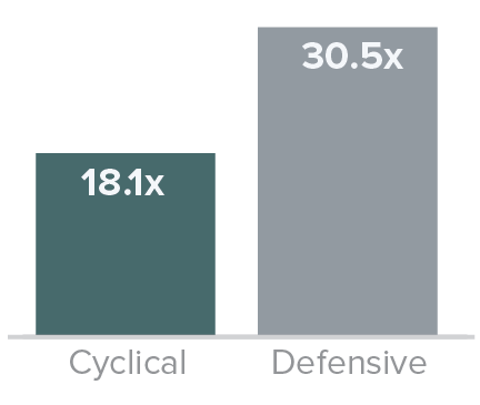 small-cap cyclical stocks