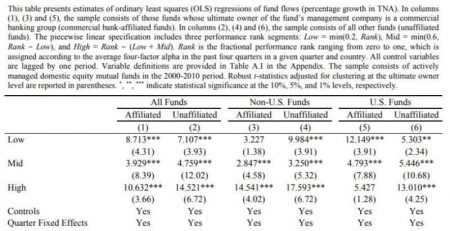 Affiliated Funds Underperform Unaffiliated Funds