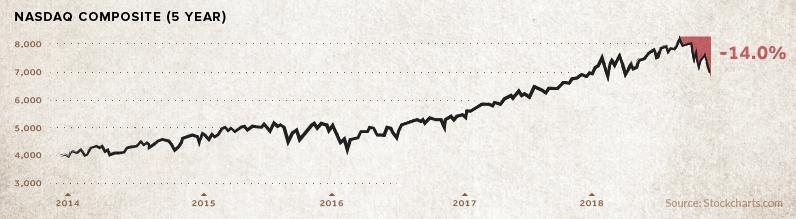 Bear Market In FAANG Stocks