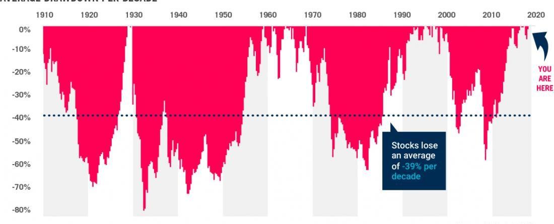 Beautiful Markets Turn Ugly
